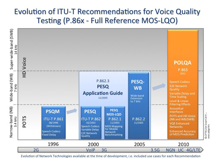POLQA - The Next-Generation Mobile Voice Quality Testing Standard